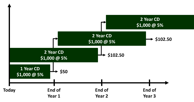 Use A Cd Ladder To Generate Income Invest Safely Com