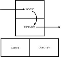 Cashflow Diagram showing the relationship of liabilities and expenses