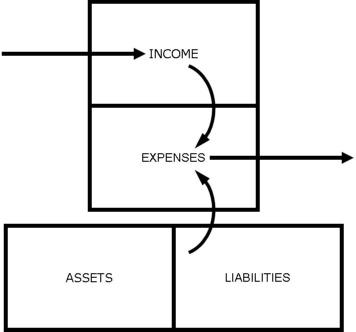 personal cashflow diagram