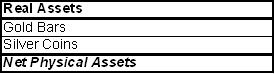 List of Physical Assets