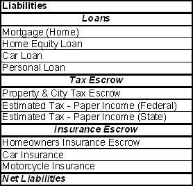 List of Liabilities