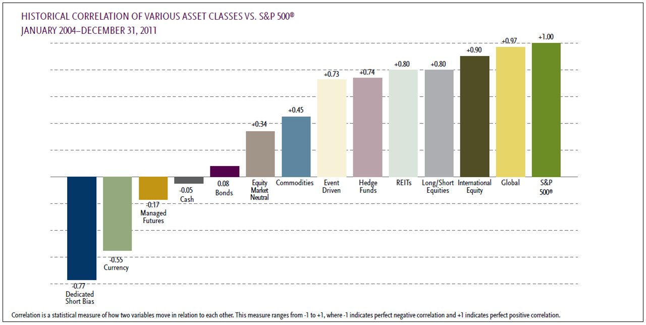 Diversified investments - Beta Values from 2004-2011