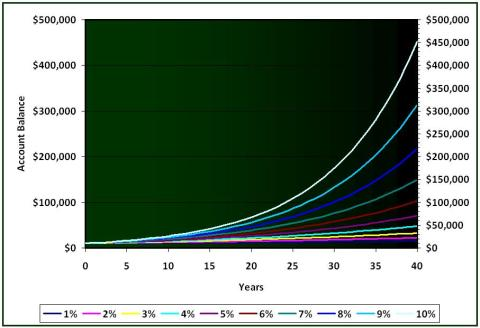 Compound Interest Example - Yearly Compounding of 10000