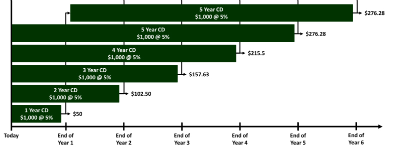 How Cd Laddering Works See Also Http Www Ally Com Bank