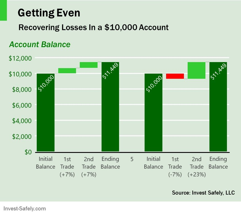 Compound Interest Example - Yearly Compounding Needed to Break Even