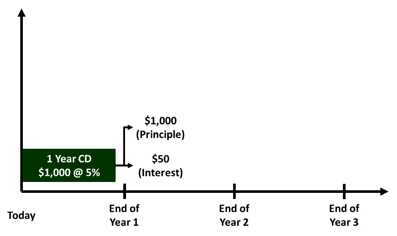 Payout for 1 year Certificates of Deposit title=