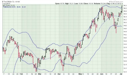 Ford stock chart with bollinger bands