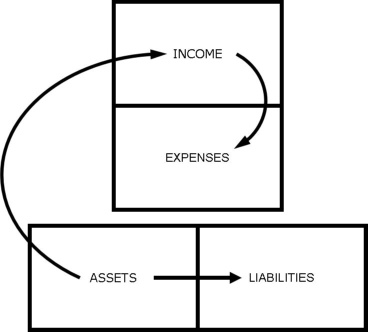 Cashflow Diagram showing the relationship of assets and income