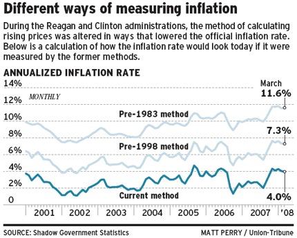 Recent Changes to Consumer Price Index