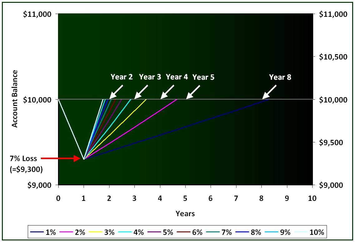 Compound Interest Example - Yearly Compounding After 7% Loss