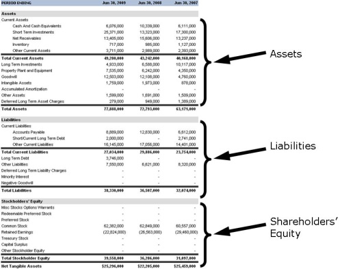 balance sheet statement. Corporate Balance Sheet