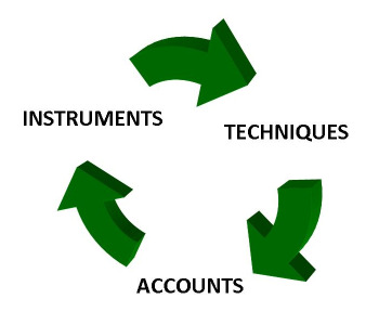 Circle of Investing Instruments, Techniques, and Accounts