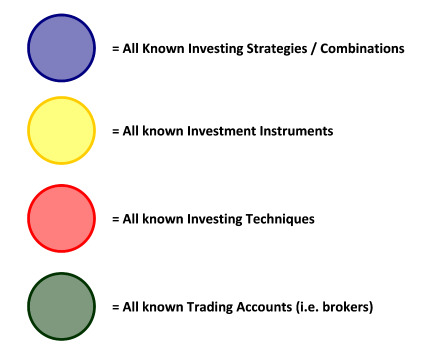 Different Ways of Investing Money