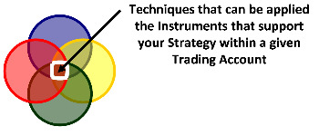 Different Ways of Investing Money - Strategies, Instruments, Accounts, and Techniques