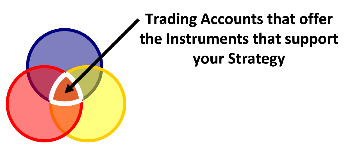 Different Ways of Investing Money - Strategies, Instruments, and Accounts