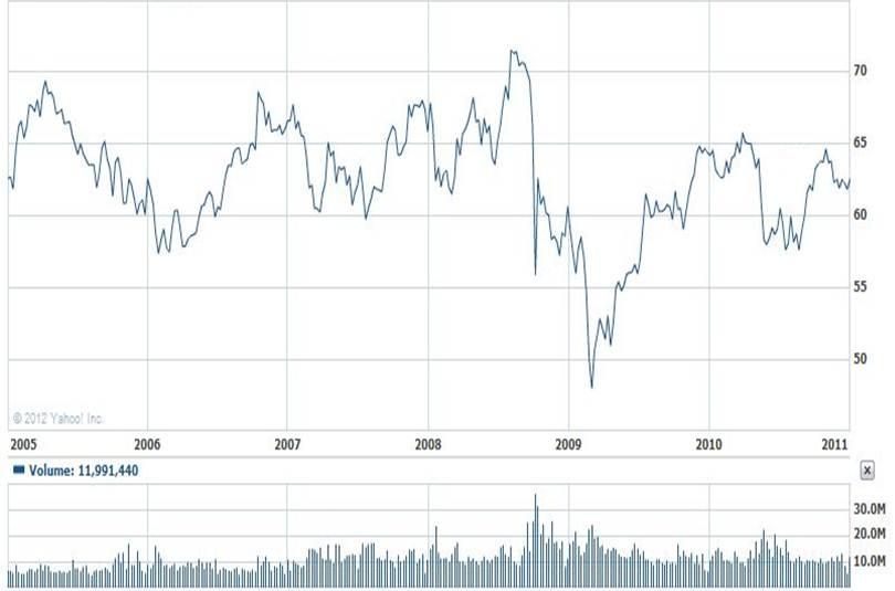 Johnson & Johnson Price Chart - 2005 to 2010