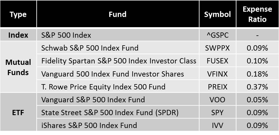 Expense Ratio Table for several well known S&P 500 index funds