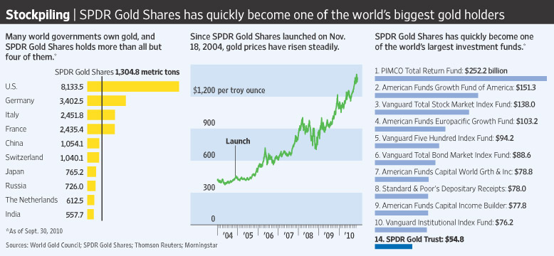 investing in gold, GLD ETF, gold assets