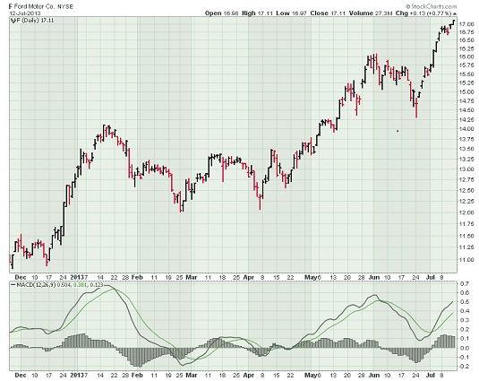 Ford stock chart with MACD Overlay