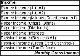 Table with different sources of income