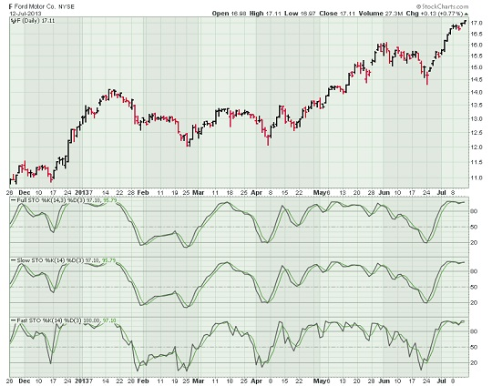 Ford stock chart with Stochastic Oscillators