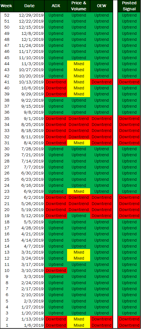 S&P500 with Trading Signals
