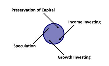 Showing the different investing strategies in one circle