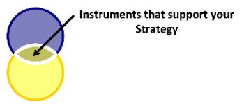 Different Ways of Investing Money - Strategies and Instruments