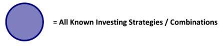 Different Ways of Investing Money - Investing Strategies
