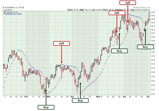 Ford stock chart with buy and sell points using Parabolic SAR