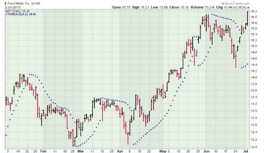 Ford stock chart with Parabolic SAR Overlay
