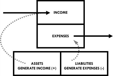 Assets create income while liabilities create expenses