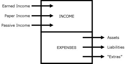 Types of income and expenses