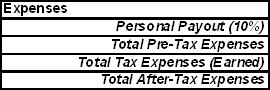 Table of types of expenses