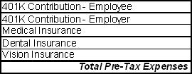 Table of typical pre-tax expenses