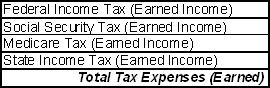 Table of typical taxes on earned income