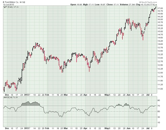 Ford stock chart with Relative Strength Index